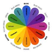 Spectrul culorilor. Notiuni de baza